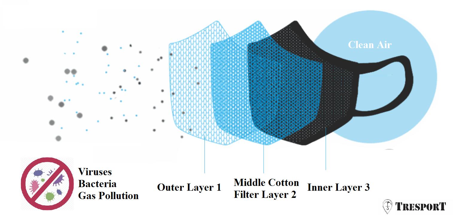 Face Haze Mask Washable Fabric - Buy Dust Fashion Anti